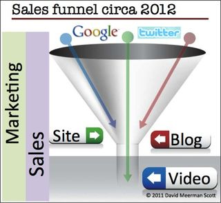Sales funnel 2