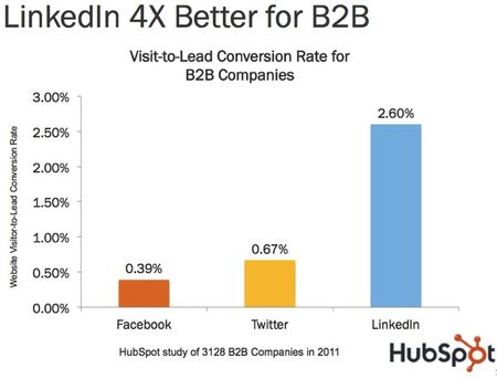 LinkedIn 4x better for B2B leads than Facebook or Twitter says study