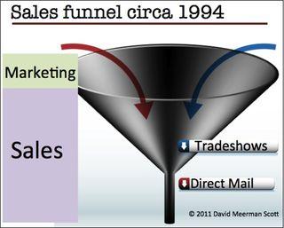 Sales funnel 1