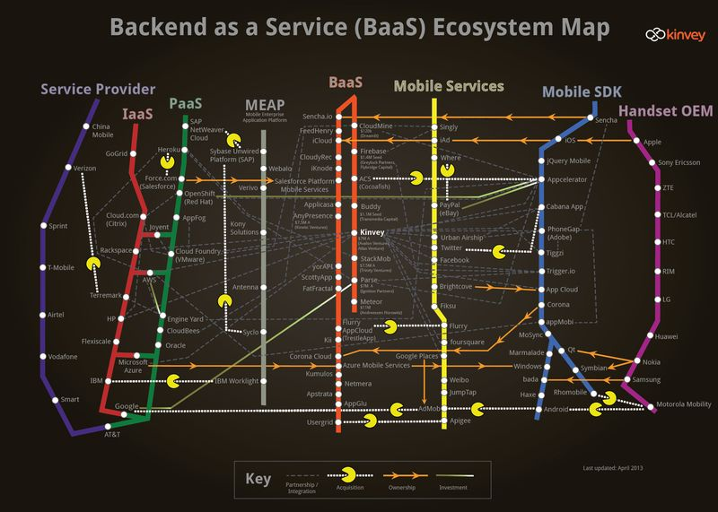 Kinvey_backend-as-a-service_mobileecosystem_april-9-2013
