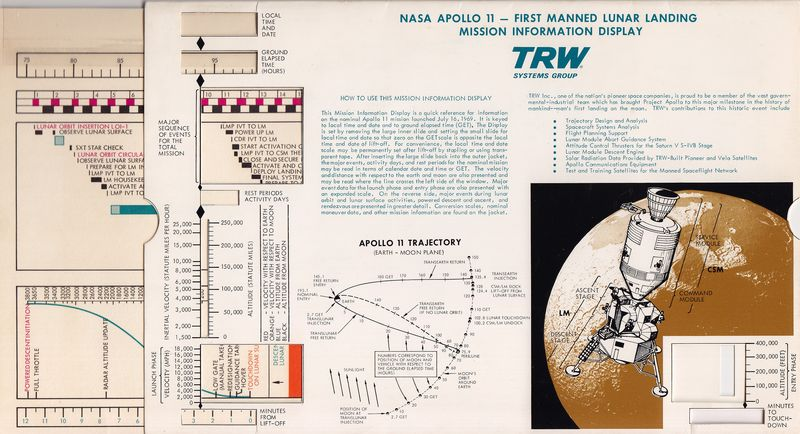 TRW analyzer